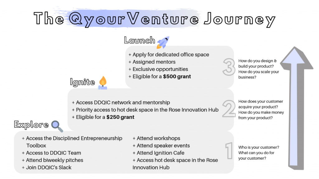 QyourVenture Journey flyer with three steps to scale business launch, ignite and explore